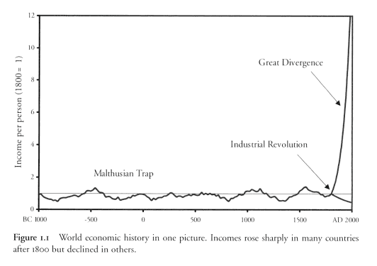 great-divergence-graph Clark